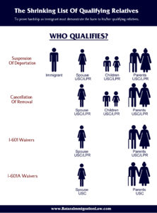 list-of-qualifying-relatives