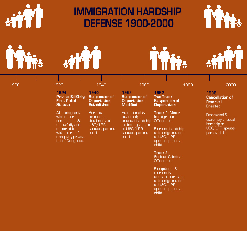 immigration-hardship-standards-history-chart